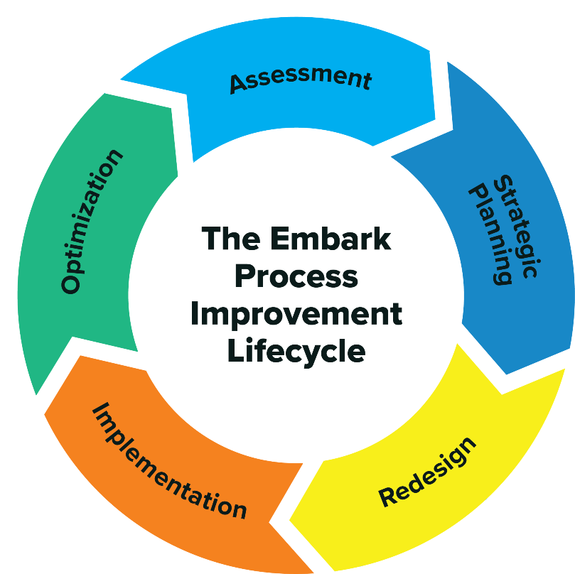 Embark Lifecycle_rezied